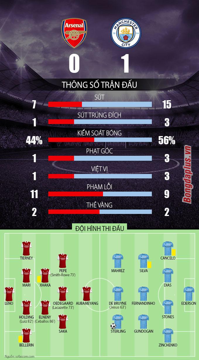 Thông số sau trận Arsenal vs Man City