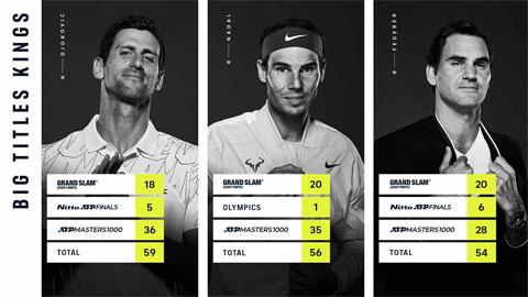 Djokovic từng vô địch ATP Finals năm lần và giành 36 Masters