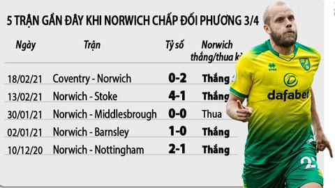 Soi kèo Birmingham vs Norwich, 2h00 ngày 24/2: Norwich thắng kèo châu Á