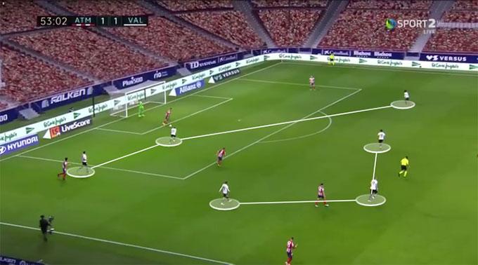 Tuy đã cầm bóng và phối hợp nhiều hơn, nhưng khi cần Atletico vẫn cố gắng đưa bóng lên trên theo cách đơn giản nhất