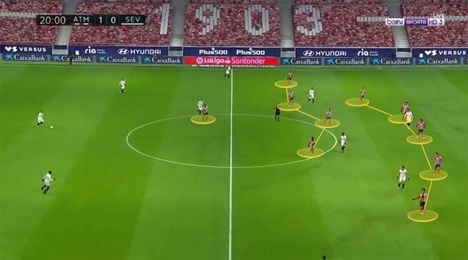 Hàng thủ của Atletico rất đông khi đối phương có bóng