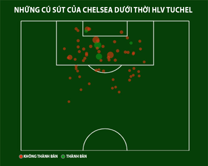 Những cú sút của Chelsea dưới thời HLV Tuchel
