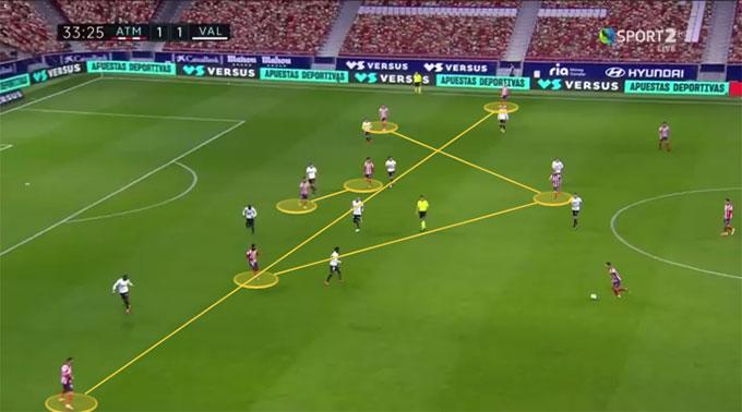 Cũng có trận Atletico đá 3-5-2 với quân số ở tuyến giữa vượt trội