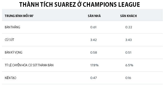 Suarez làm khách ở Champions League