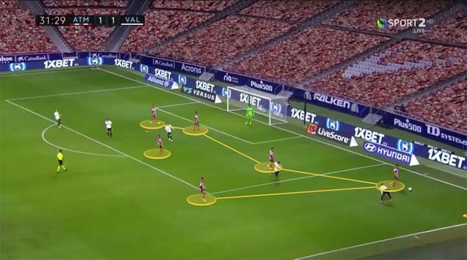 Atletico chiếm ưu thế về quân số nên phòng ngự khá dễ dàng