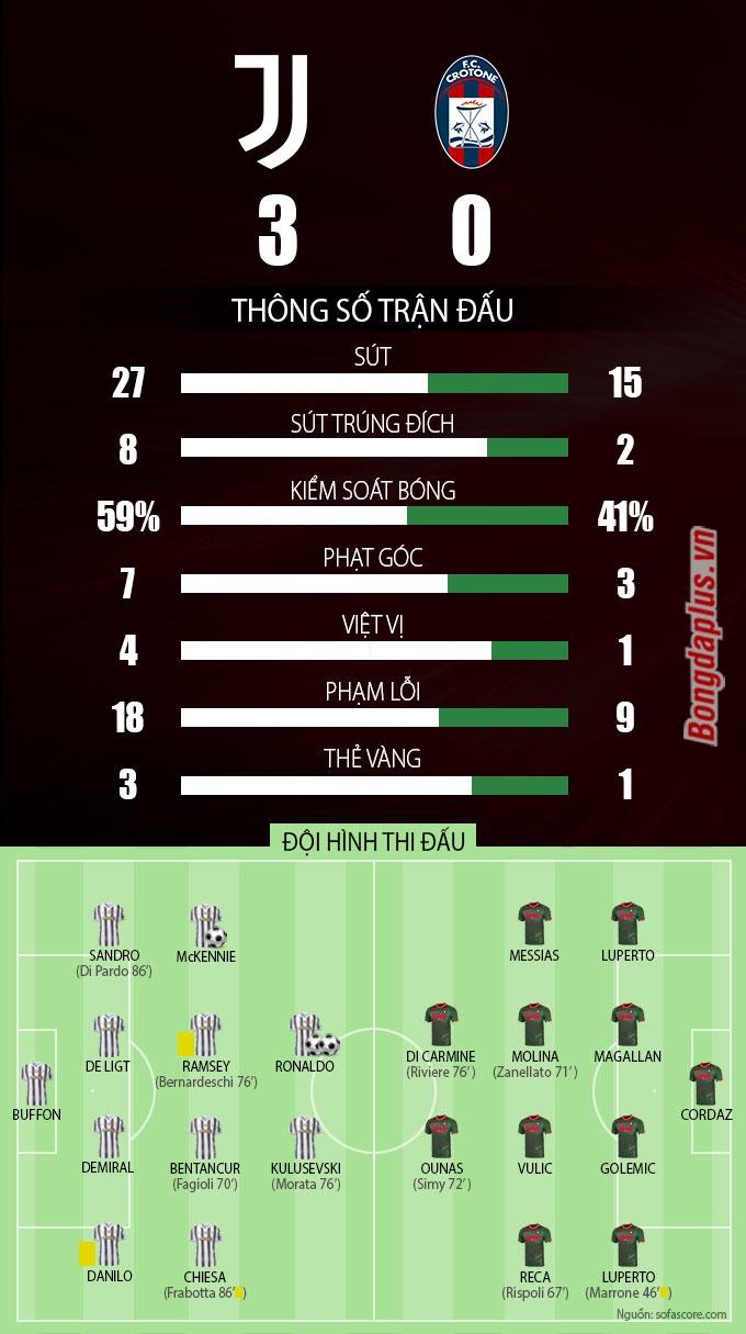 Thông số sau trận Juventus vs Crotone