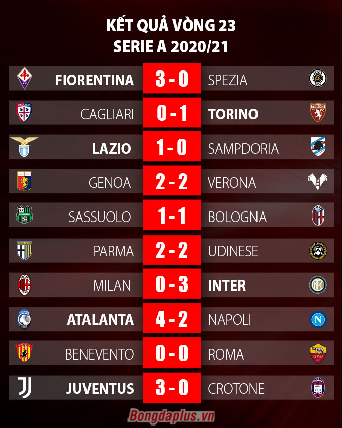 Kết quả vòng 23 Serie A 2020/21