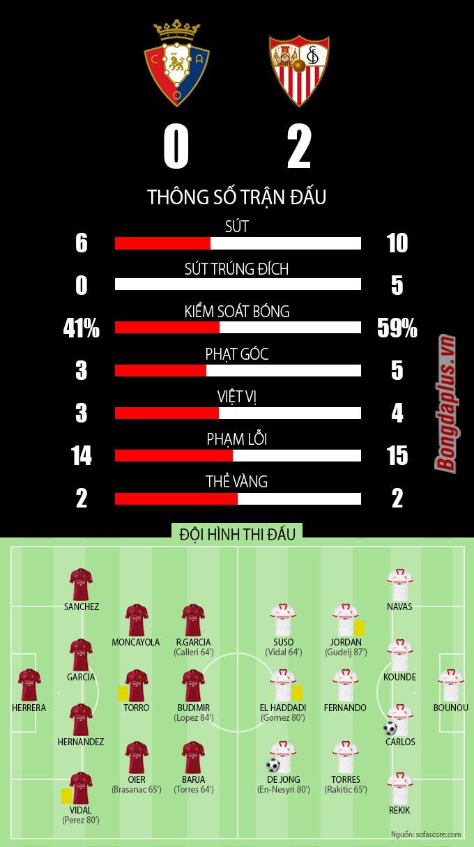 Thông số sau trận Osasuna vs Sevilla
