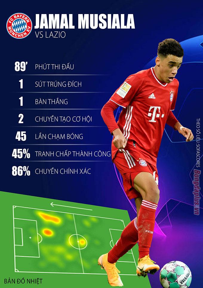 Thành tích của Musiala ở trận Bayern vs Lazio