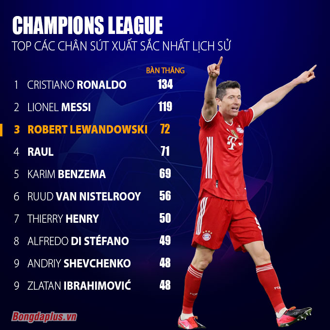 top ghi ban champions league