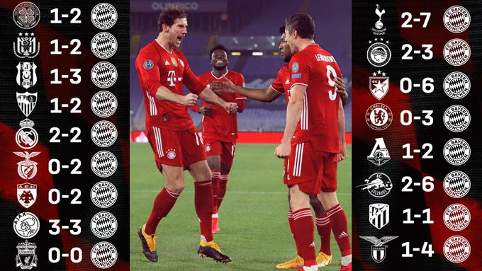 Mạch bất bại sân khách của Bayern tại Champions League đã lên tới con số 17