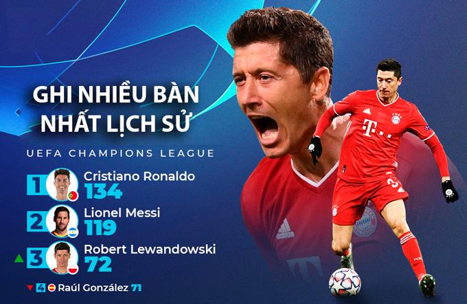 Lewandowski vượt Raul để thành người ghi bàn nhiều thứ 3 lịch sử Champions League