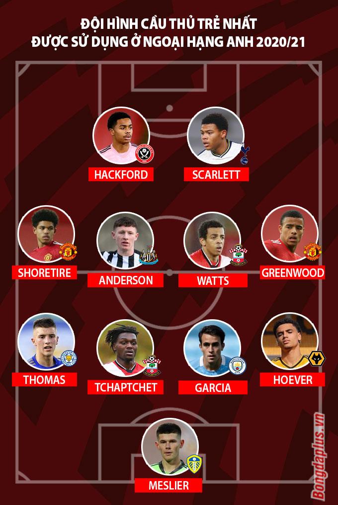 Đội hình cầu thủ trẻ nhất được sử dụng ở Ngoại hạng Anh 2020/21