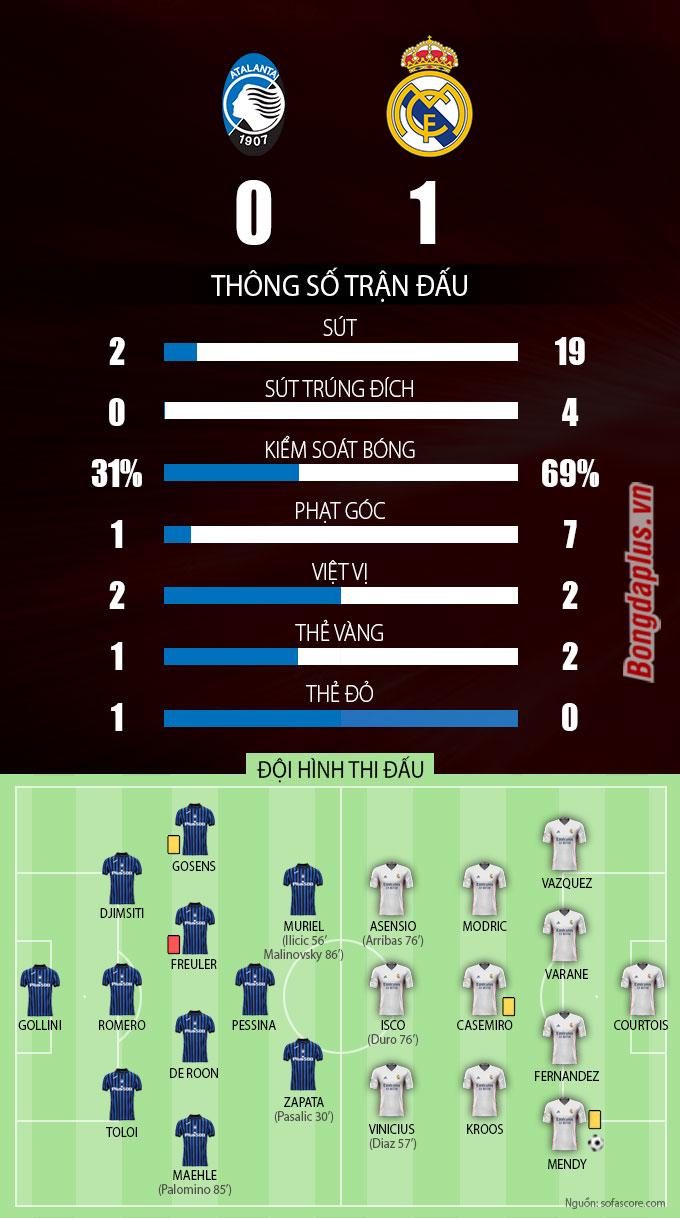 Thông số sau trận Atalanta vs Real Madrid