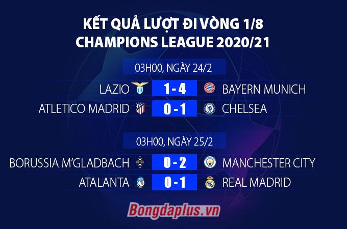 Kết quả lượt đi vòng 1/8 Champions League
