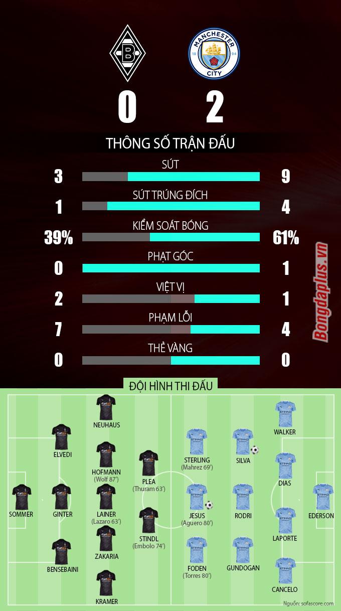 Thông số sau trận M'gladbach vs Man City