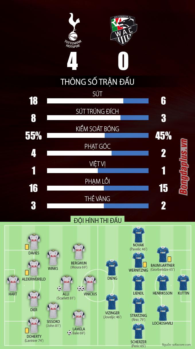 Thông số sau trận Tottenham vs Wolfsberger