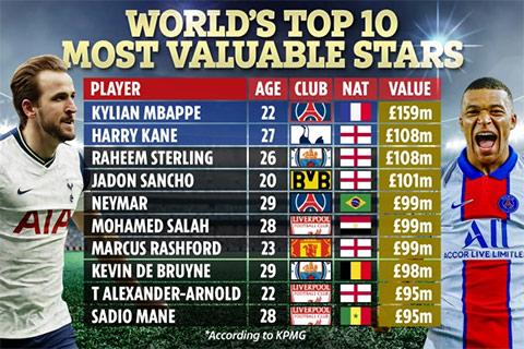 Top 10 cầu thủ giá trị nhất thế giới (đơn vị: triệu bảng)