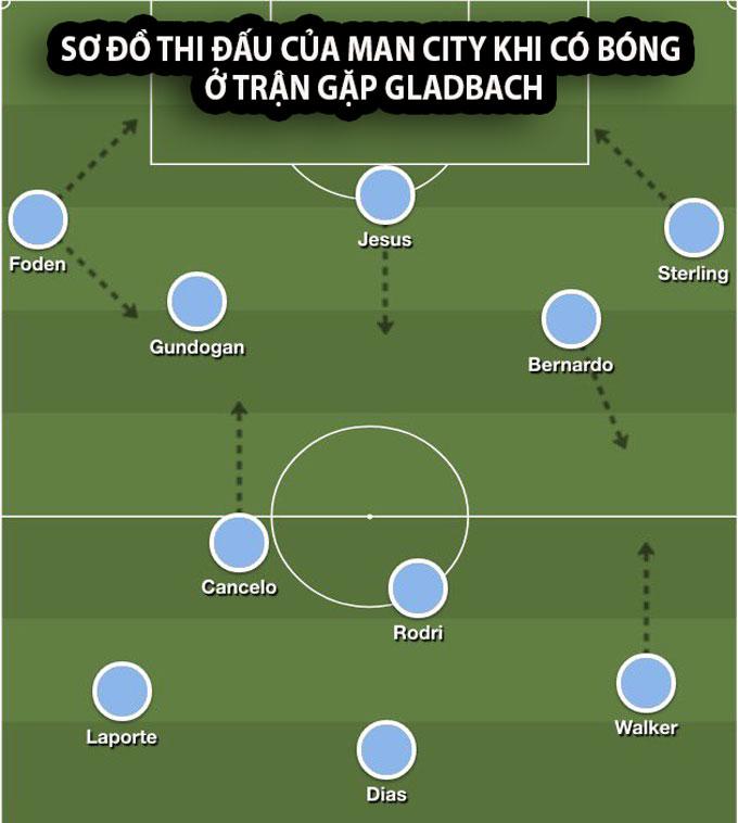Cancelo thường xuyên dâng cao đá như 1 tiền vệ mỗi khi Man City có bóng