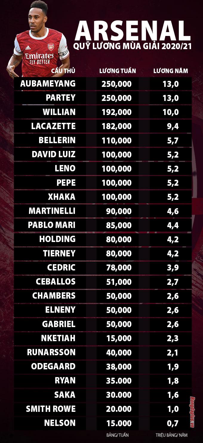 Quỹ lương Arsenal mùa giải 2020/21