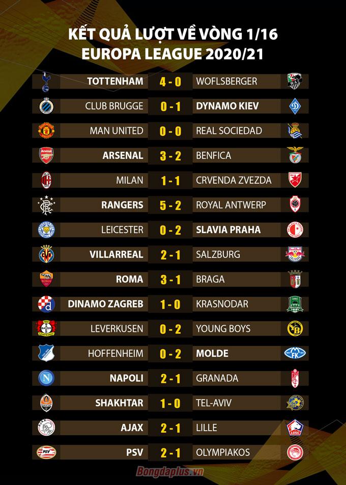 Kết quả lượt về vòng 1/16 Europa League 2020/21