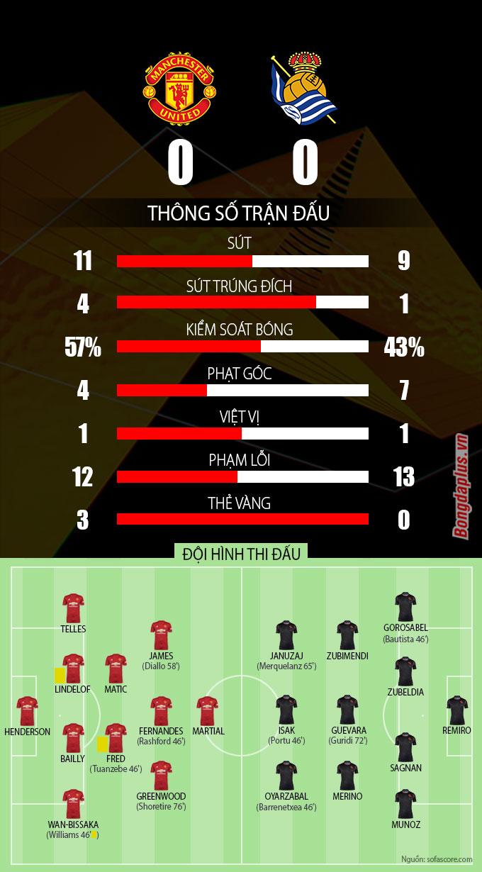 Thống kê trận MU vs Sociedad