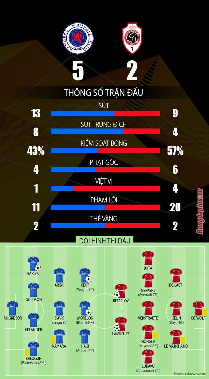 Thống kê trận Rangers-vs-Antwerp