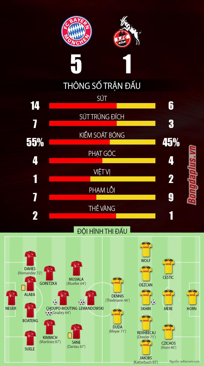 Thông số sau trận Bayern Munich vs Cologne