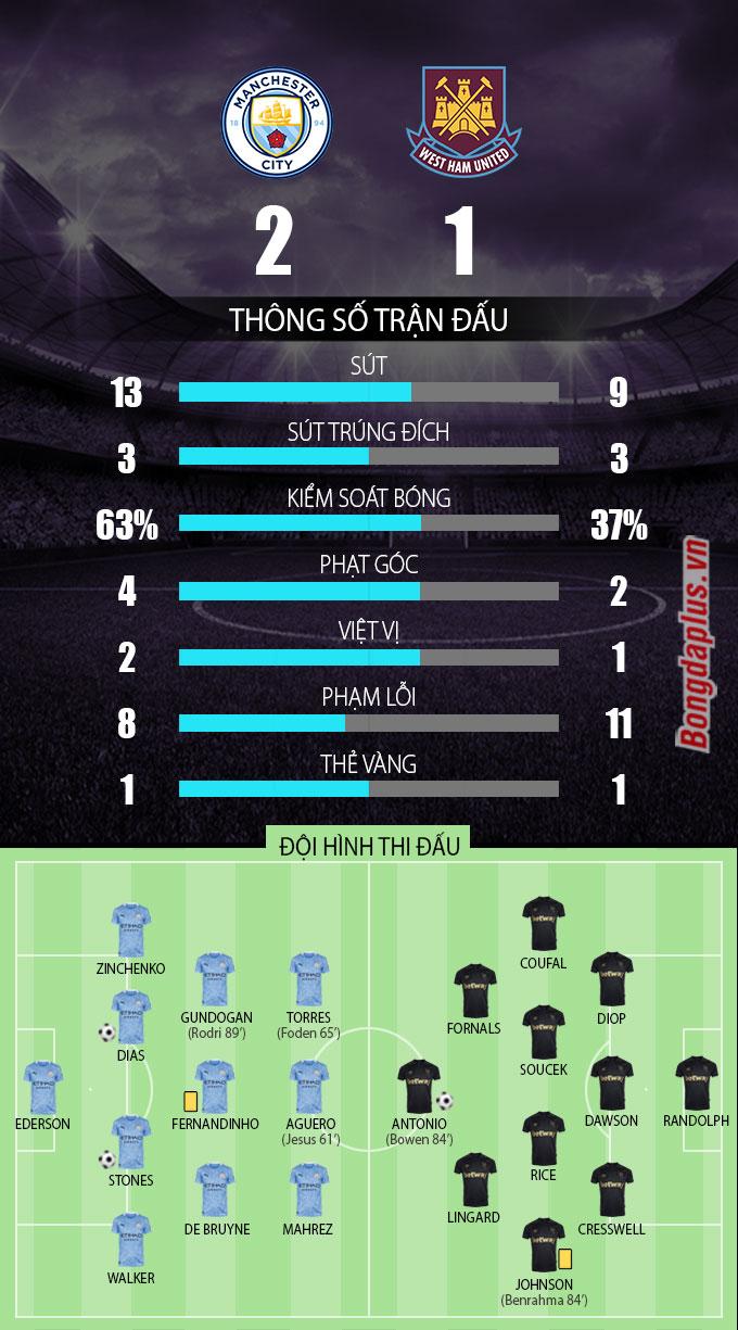 Thống kê trận Man City vs West Ham