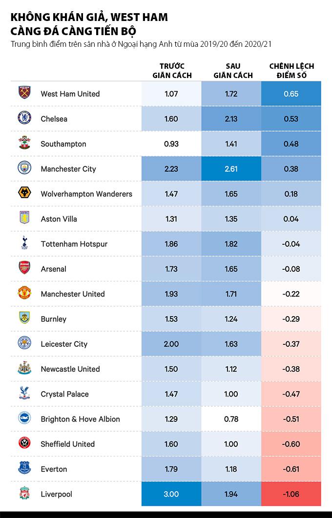 West Ham tận dụng được tối đa lợi thế không khán giả