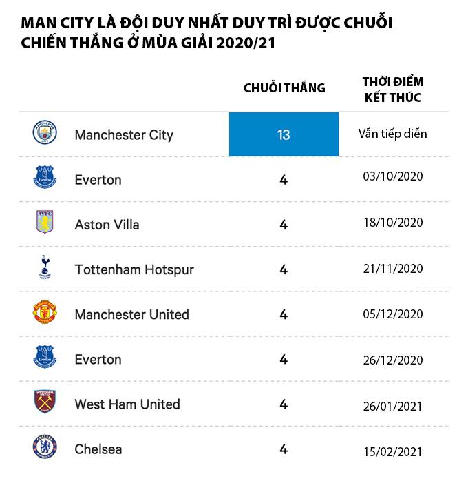 Manchester City là đội ổn định nhất ở mùa giải năm nay