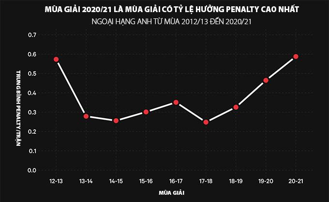 Mùa giải 2020/21 là mùa giải có nhiều tình huống phạt đền nhất