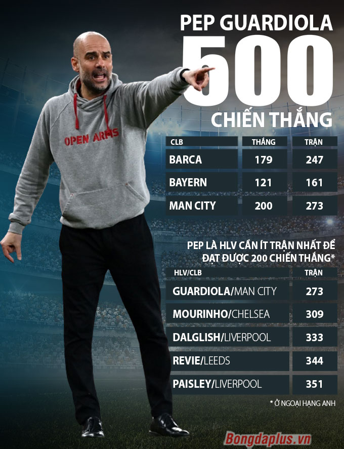 500 chiến thắng của HLV Pep Guardiola