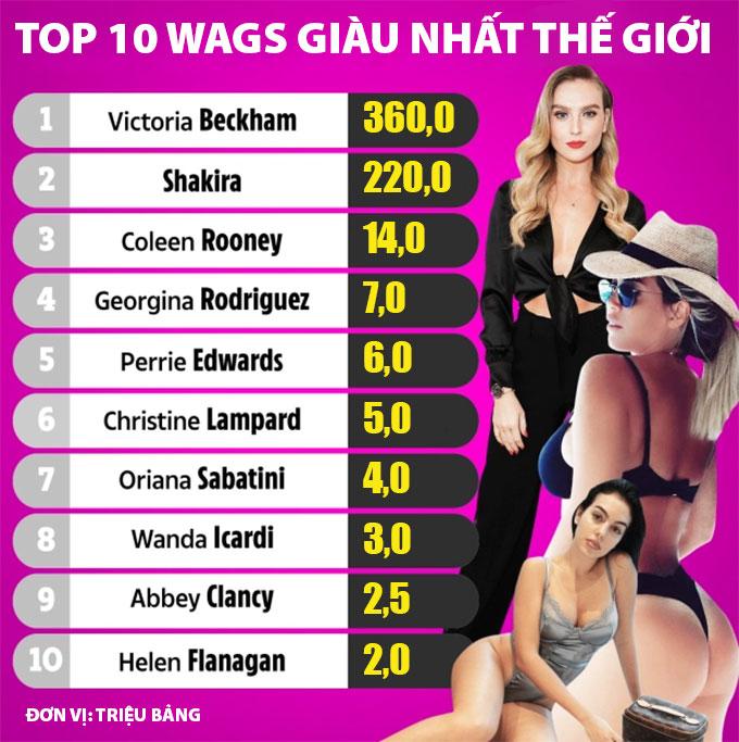 Top 10 Wags giàu nhất thế giới