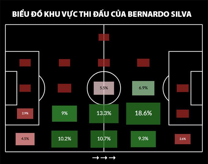 Các vị trí xuất hiện của Bernado Silva trên sân