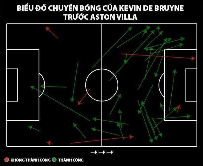 Biểu đồ chuyền bóng của De Bruyne trước Aston Villa
