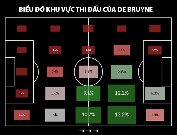 Các vị trí xuất hiện của De Bruyne trên sân
