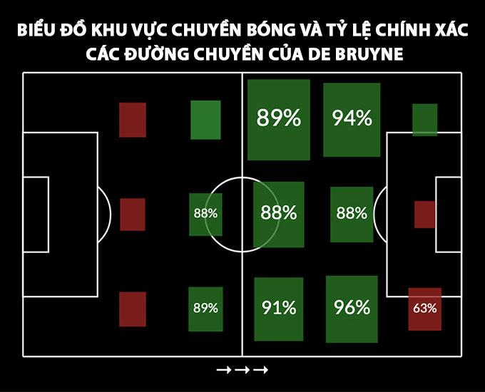 Biểu đồ khu vực chuyền bóng và tỷ lệ chính xác các đường chuyền của De Bruyne