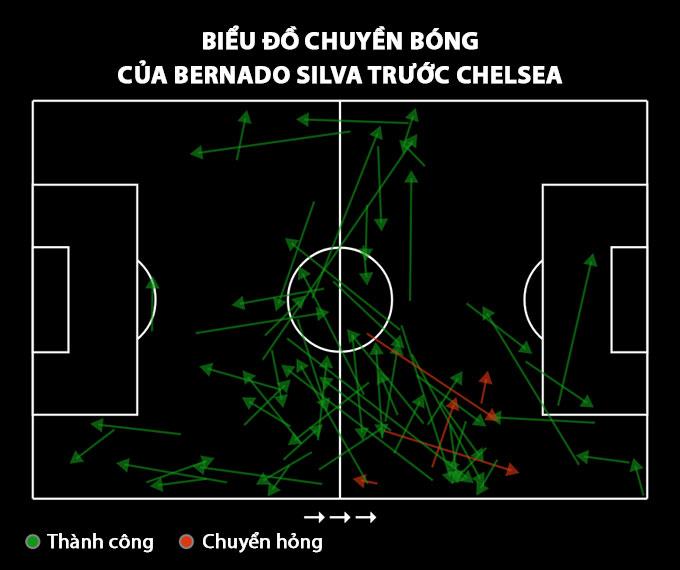 Biểu đồ chuyền bóng của Bernado Silva trước Chelsea