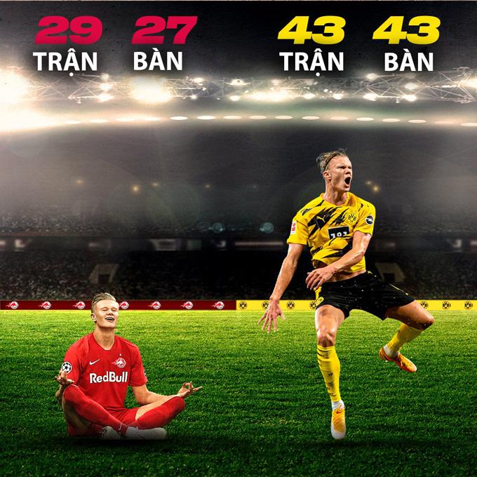 Haaland thể hiện phong độ ghi bàn hủy diệt tại Salzburg và Dortmund