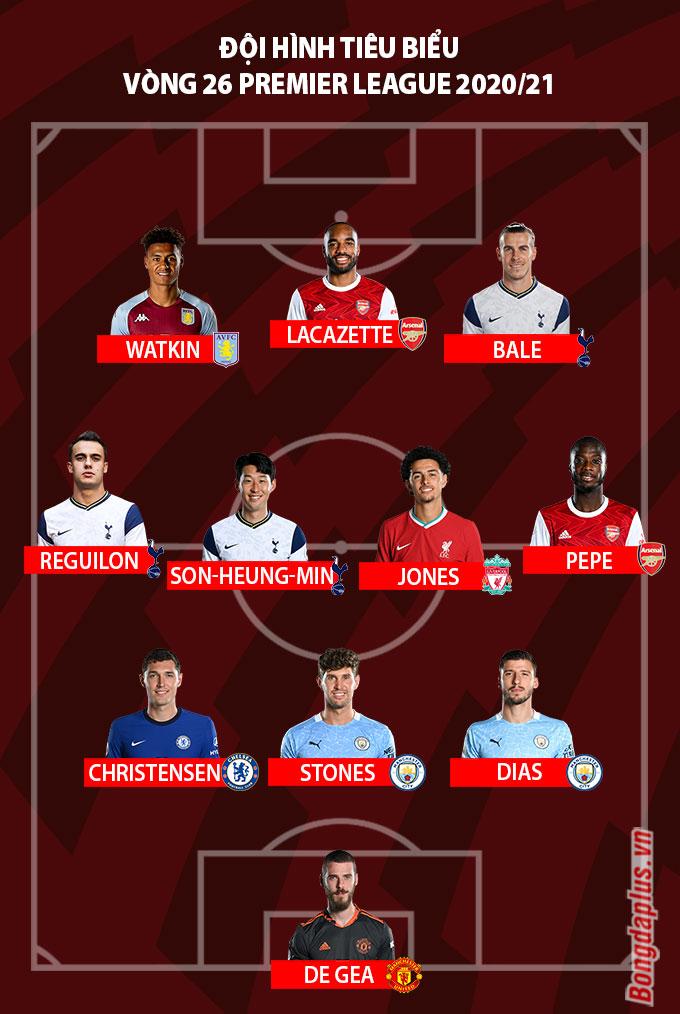 Đội hình tiêu biểu vòng 26 Ngoại hạng Anh 2020/21