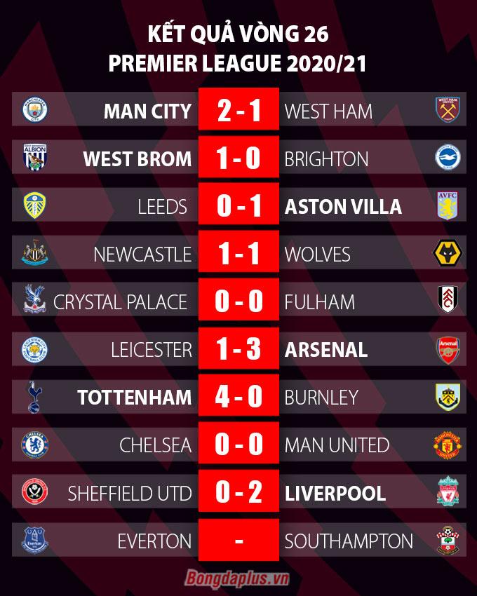 Kết quả vòng 26 Ngoại hạng Anh 2020/21