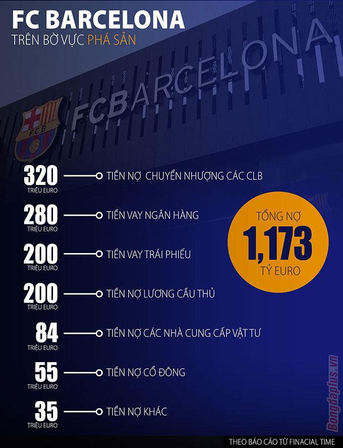 Chi tiết công nợ của Barcelona