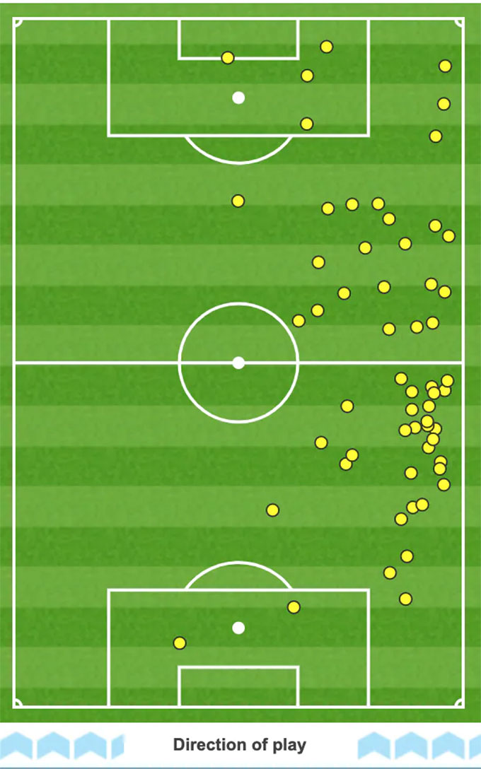 Bale's average ball touch map