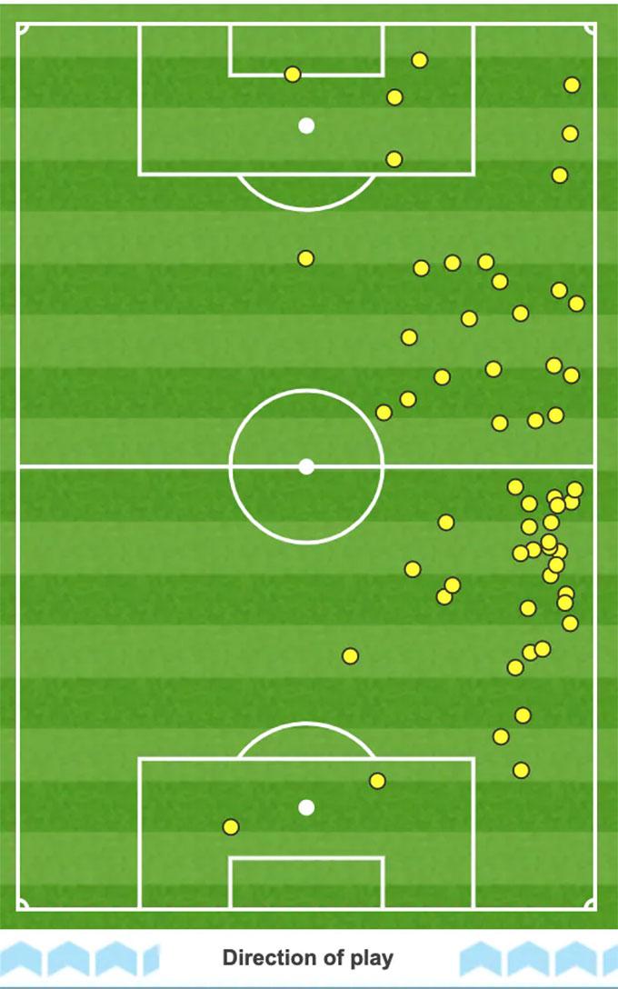 Bản đồ chạm bóng trung bình của Bale
