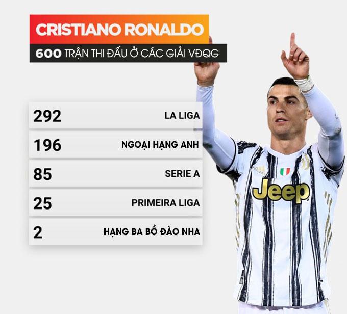 600 trận thi đấu ở các giải VĐQG của Ronaldo