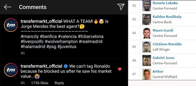 Ronaldo chặn Instagram của Transfermarkt vì định giá anh thấp đi