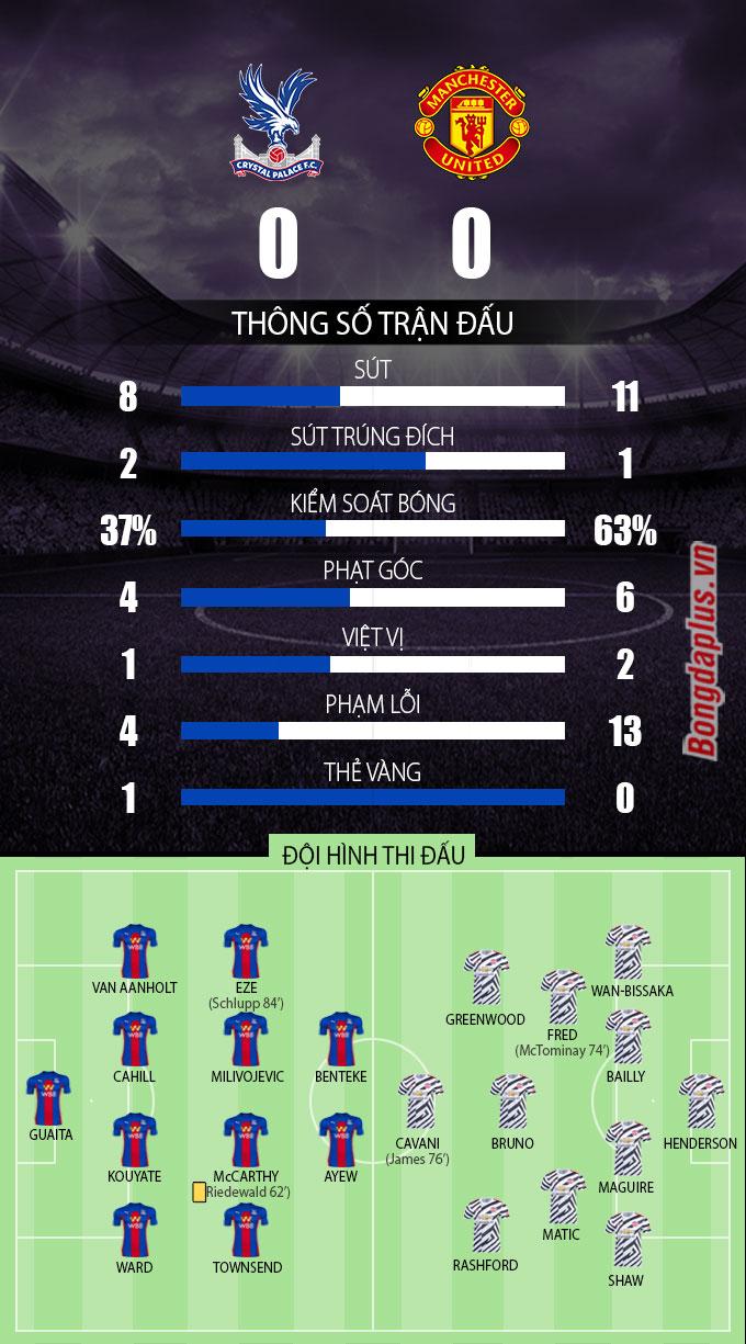 Thông số sau trận Crystal Palace vs MU