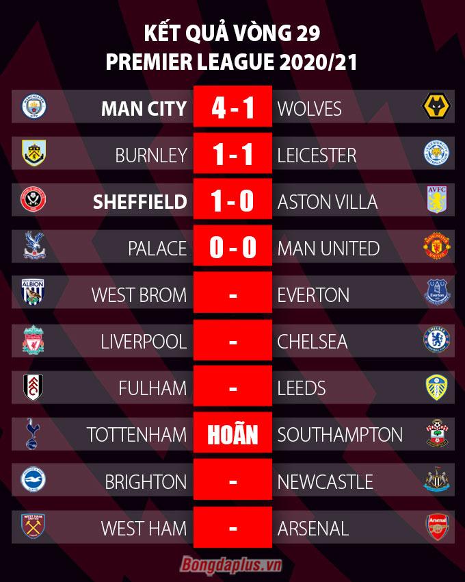 Kết quả vòng 29 Ngoại hạng Anh