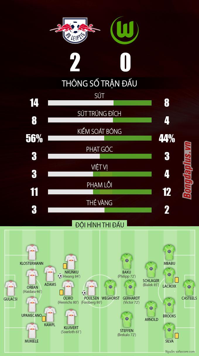 Thông số sau trận RB Leipzig vs Wolfsburg